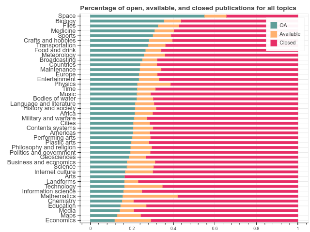Wikipedia topics VS accessibility